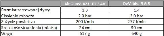 Dane producenta Air Gunsa AZ3 vs Devilbiss FLG